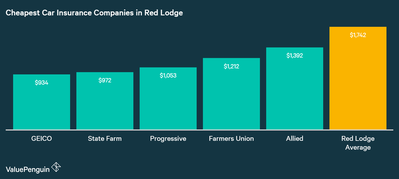 Here are the five companies with the lowest car insurance rates in Red Lodge: GEICO, State Farm, Progressive, Farmers Union and Allied.