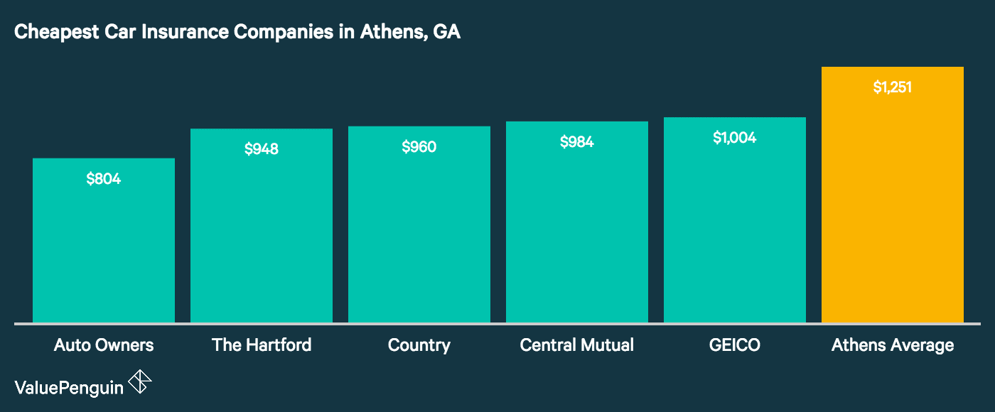 This graph shows the five cheapest companies, along with their rates, for auto insurance in Athens, GA