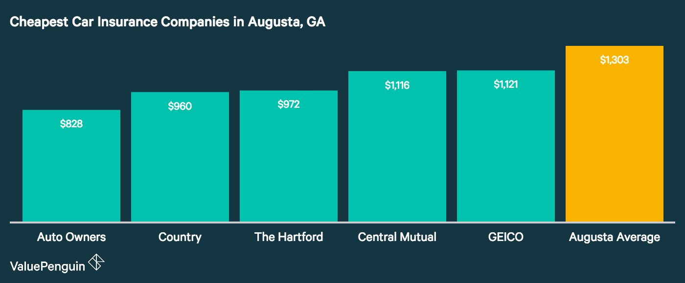 This graph shows which companies in Augusta have the lowest costs for auto insurance