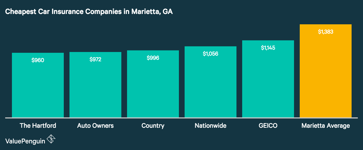This graph shows which five companies have the most affordable annual premiums for vehicle liability protection in Marietta, GA