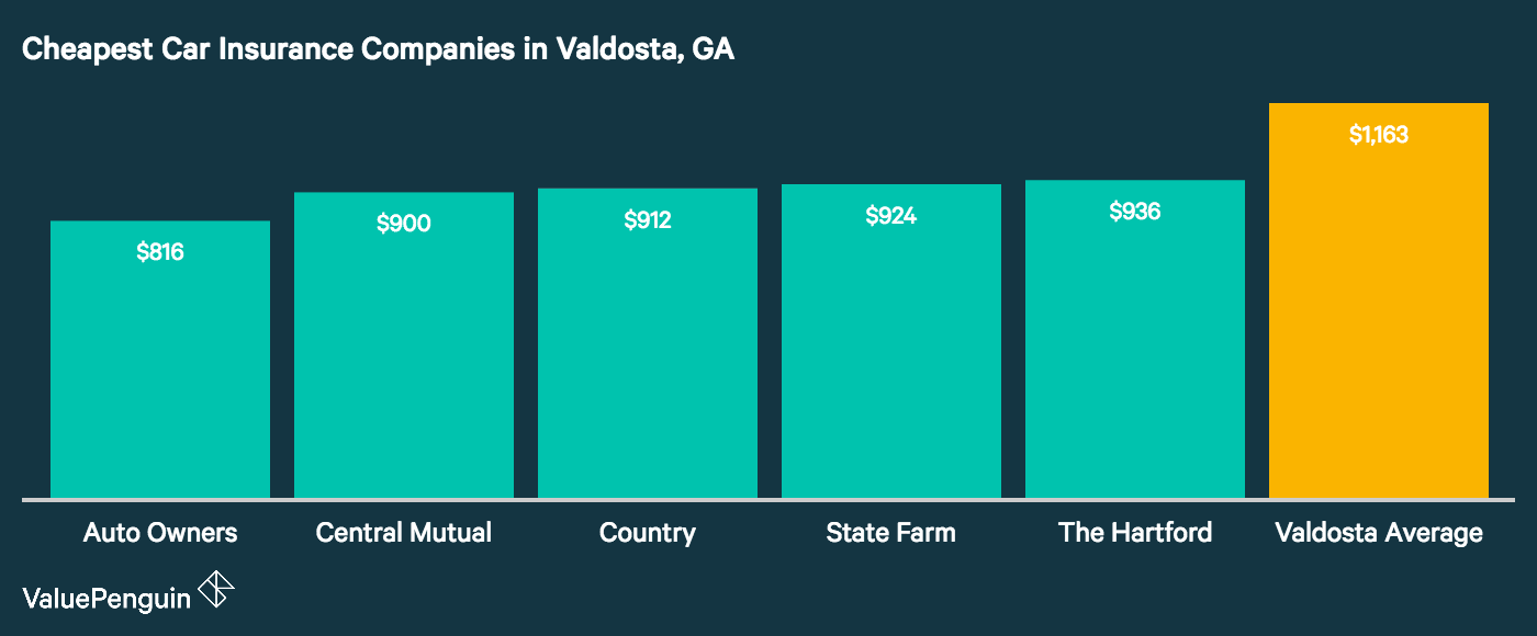 This chart ranks and compares companies in Valdosta, GA based on their auto insurance costs