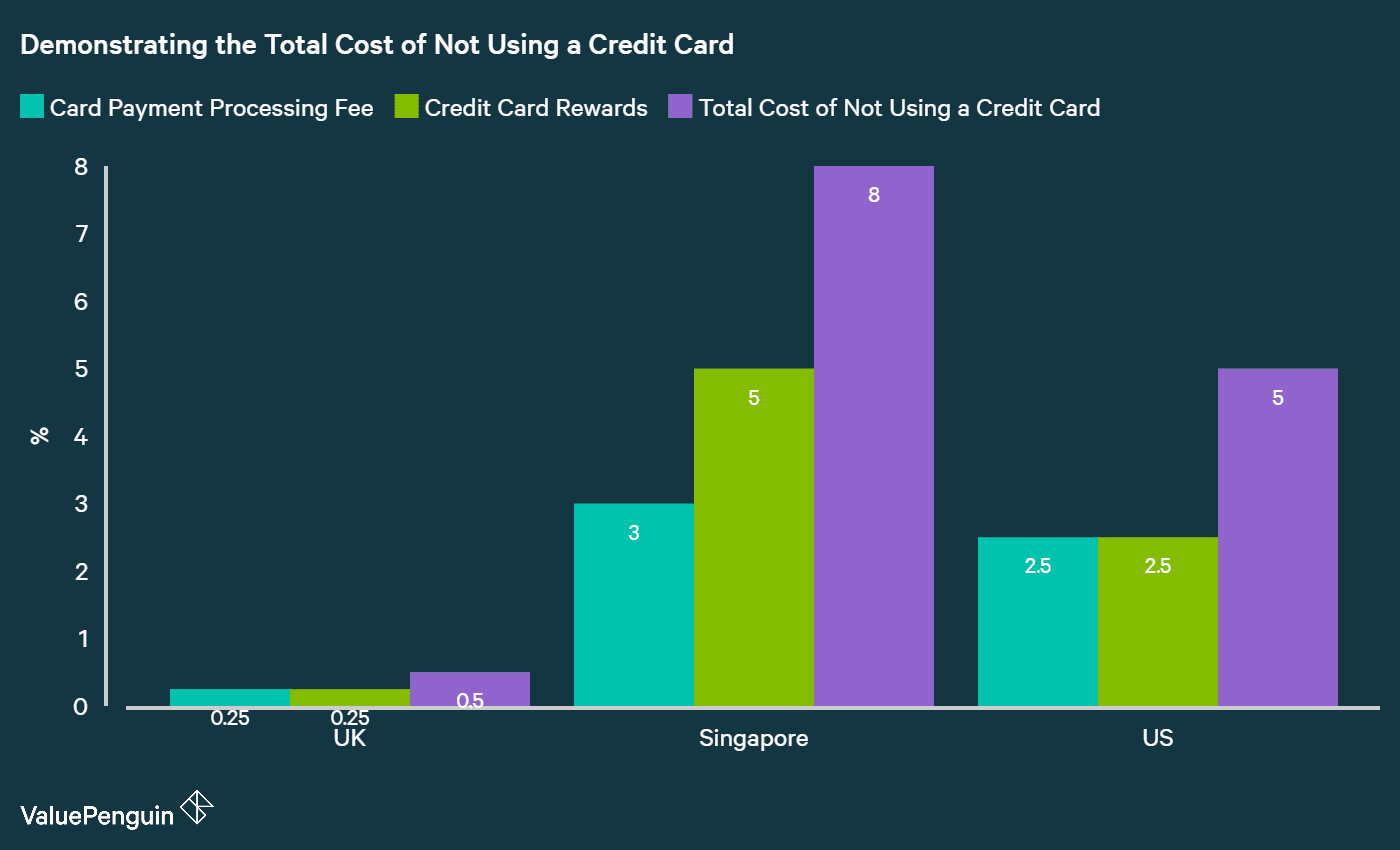 3 Ways You Lose by Not Using a Credit Card in Singapore