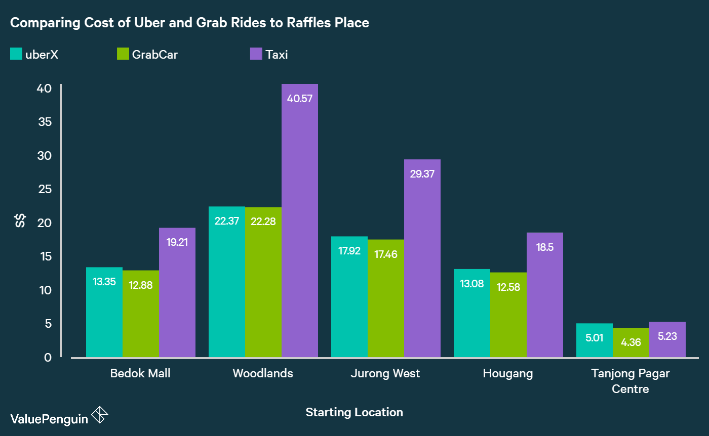 We show that Grab rides are cheaper than Uber rides in Singapore by comparing cost of each ride to Raffles place from different locations in Singapore
