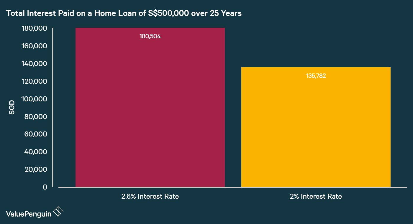 difference in interest paid out for a home loan of S$500,000 over 25 years with 2 different interest rates of 2.6% and 2%