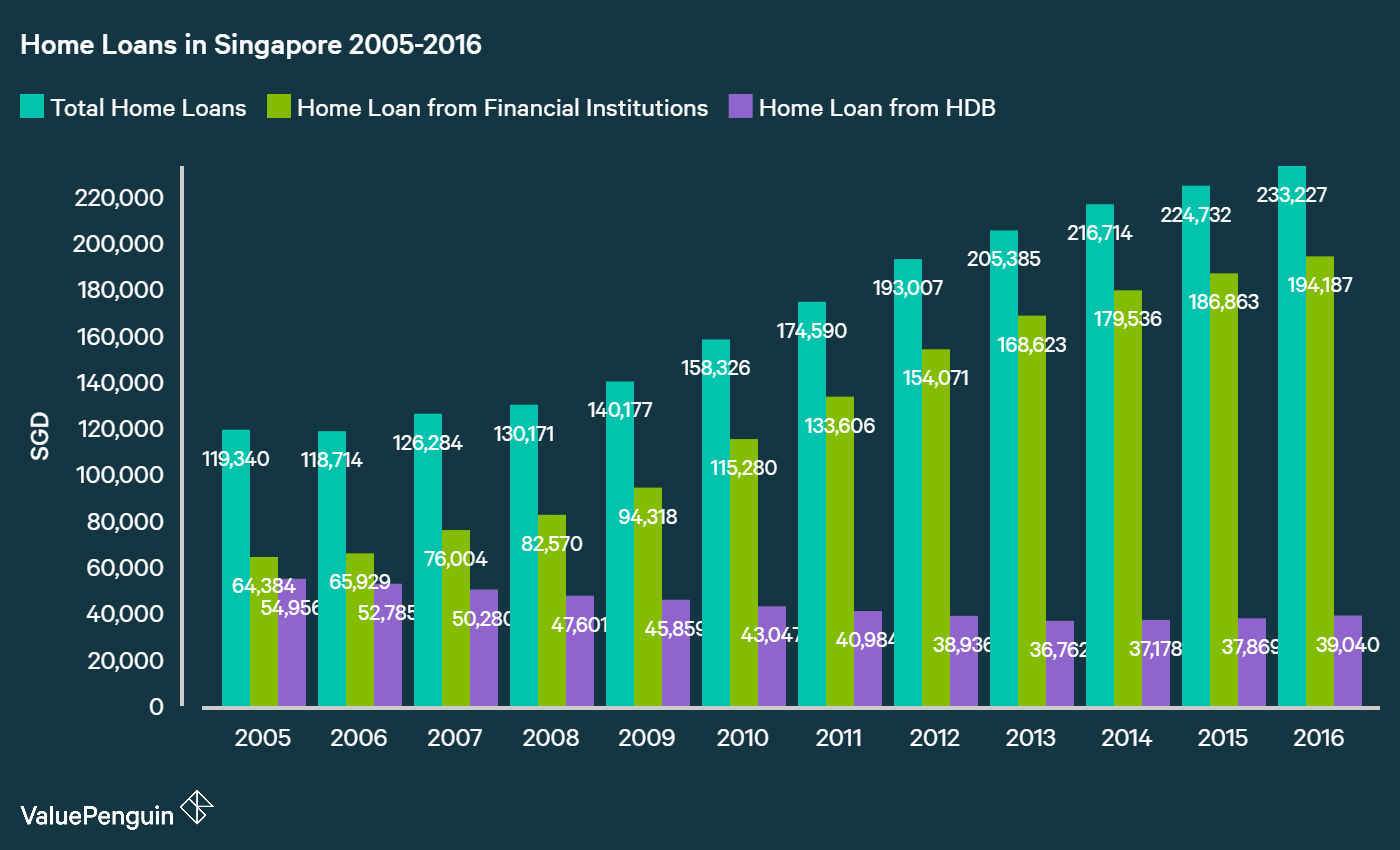 A graph showing the growth of home loans in Singapore from 2005 to 2016, broken into total home loans, home loans from financial institutions and home loans from HDB