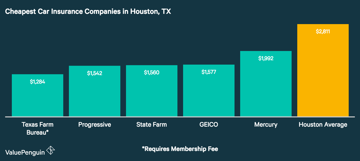 Graph shows the five companies with the most affordable car insurance rates in Houston, Texas