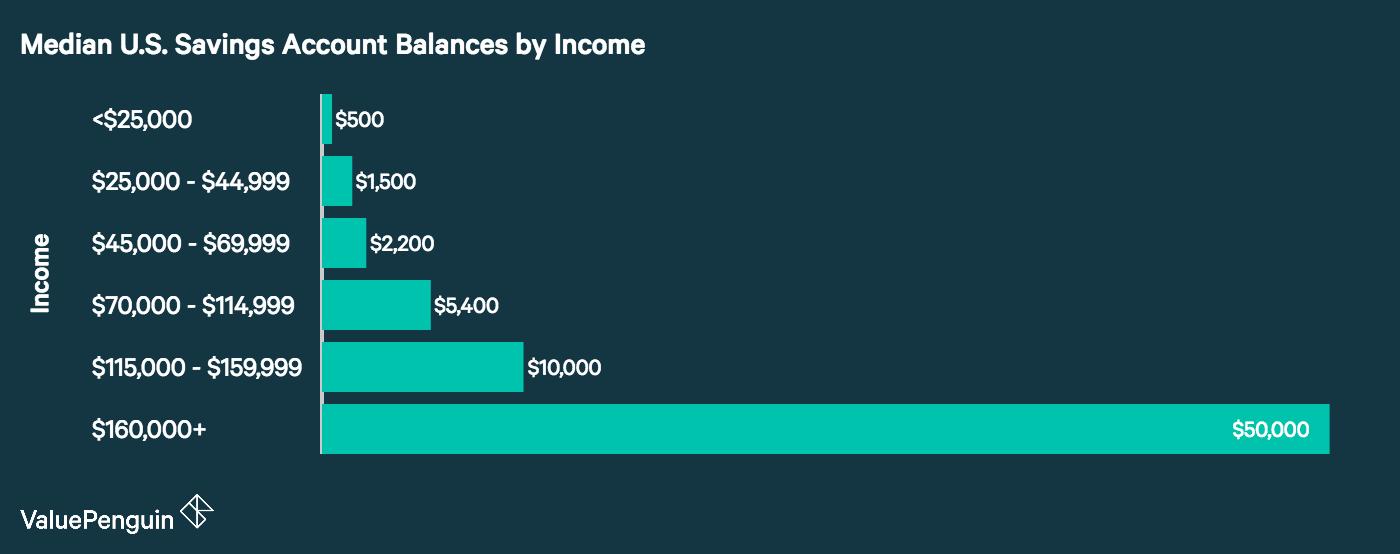 average savings account balance in the u s a statistical breakdown valuepenguin. Black Bedroom Furniture Sets. Home Design Ideas