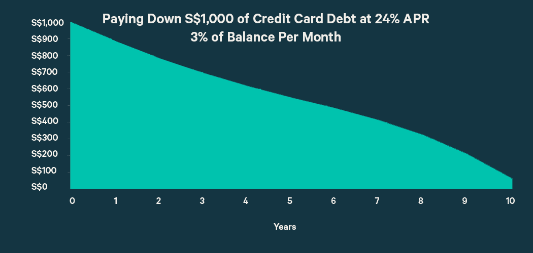 How to Pay Down Your Credit Card Debt in 2017