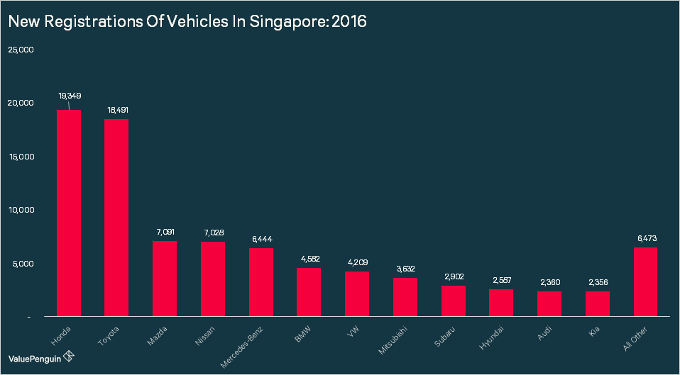 Shows which cars are most popular in Singapore by breaking down new vehicle registrations in Singapore for 2016 by car brand