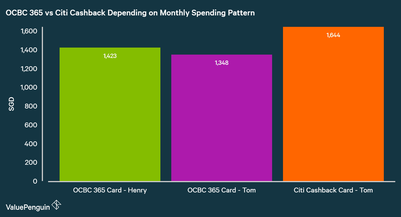 Comparing OCBC 365 Card and Citi Cashback Card's Total Benefits In Terms of Cashback Earned Net of Fees Over 2 Years for Someone Who Spends S$1,000 per Month