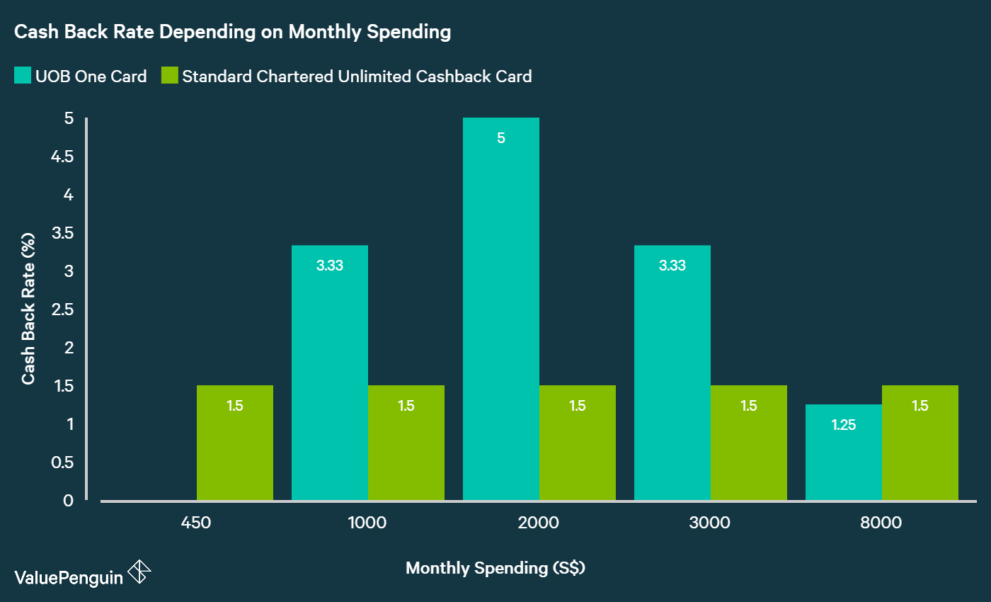 chart showing how standard chartered unlimited cashback card and UOB one card compare in terms of cash back rate for different levels of monthly spending