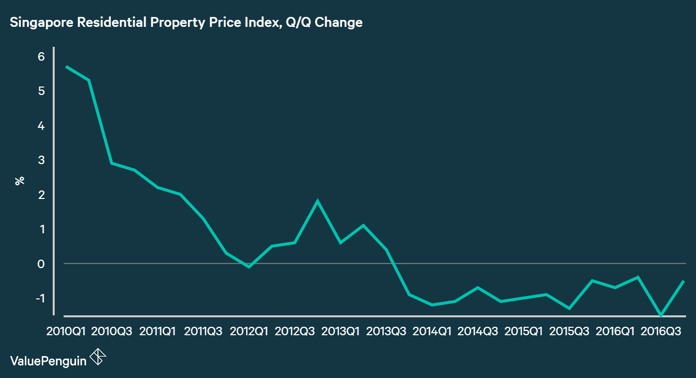 Housing prices in Singapore has been declining for the 13 consecutive quarters since 2013