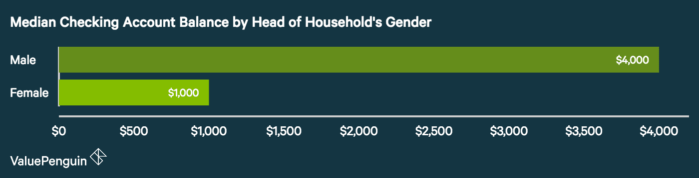 average u s checking account balance 2017 a demographic breakdown valuepenguin. Black Bedroom Furniture Sets. Home Design Ideas