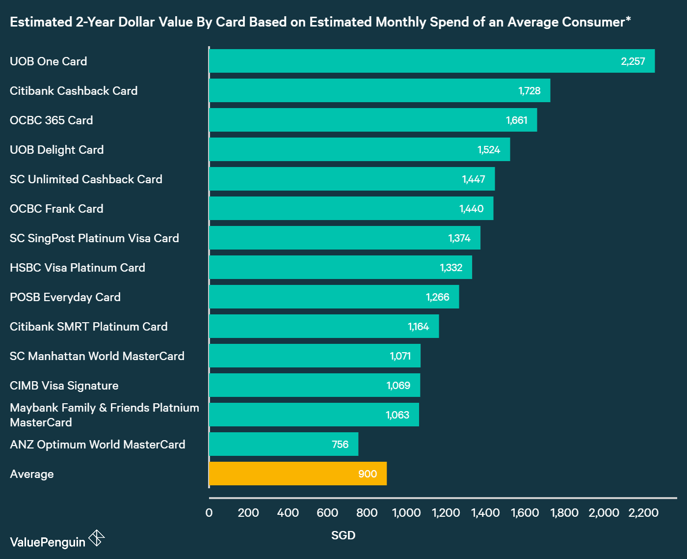 A graph displaying how best cashback credit cards compare to one another in terms of their rewards