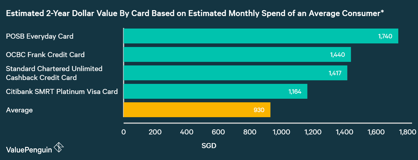 A graph displaying how best EZ-Link credit cards compare to one another in terms of their rewards