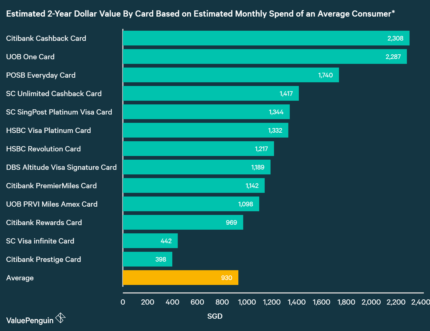 A graph displaying how best credit cards with promotions compare to one another in terms of their rewards