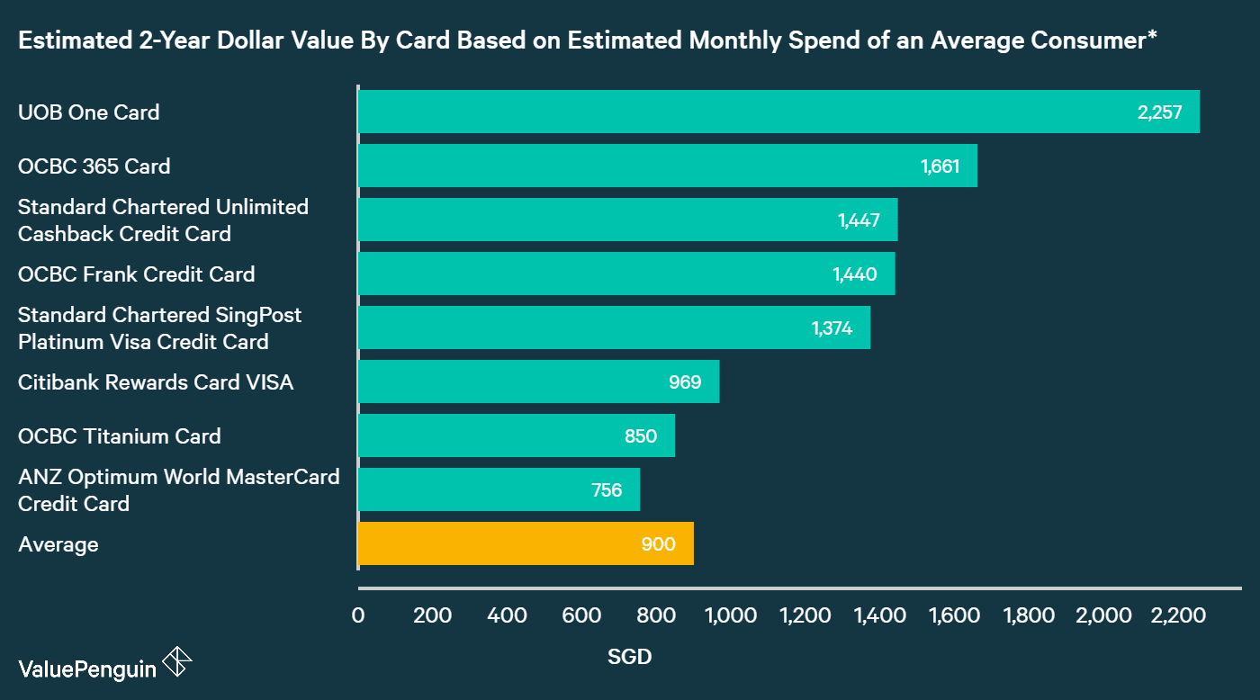 A graph displaying how best shopping credit cards compare to one another in terms of their rewards