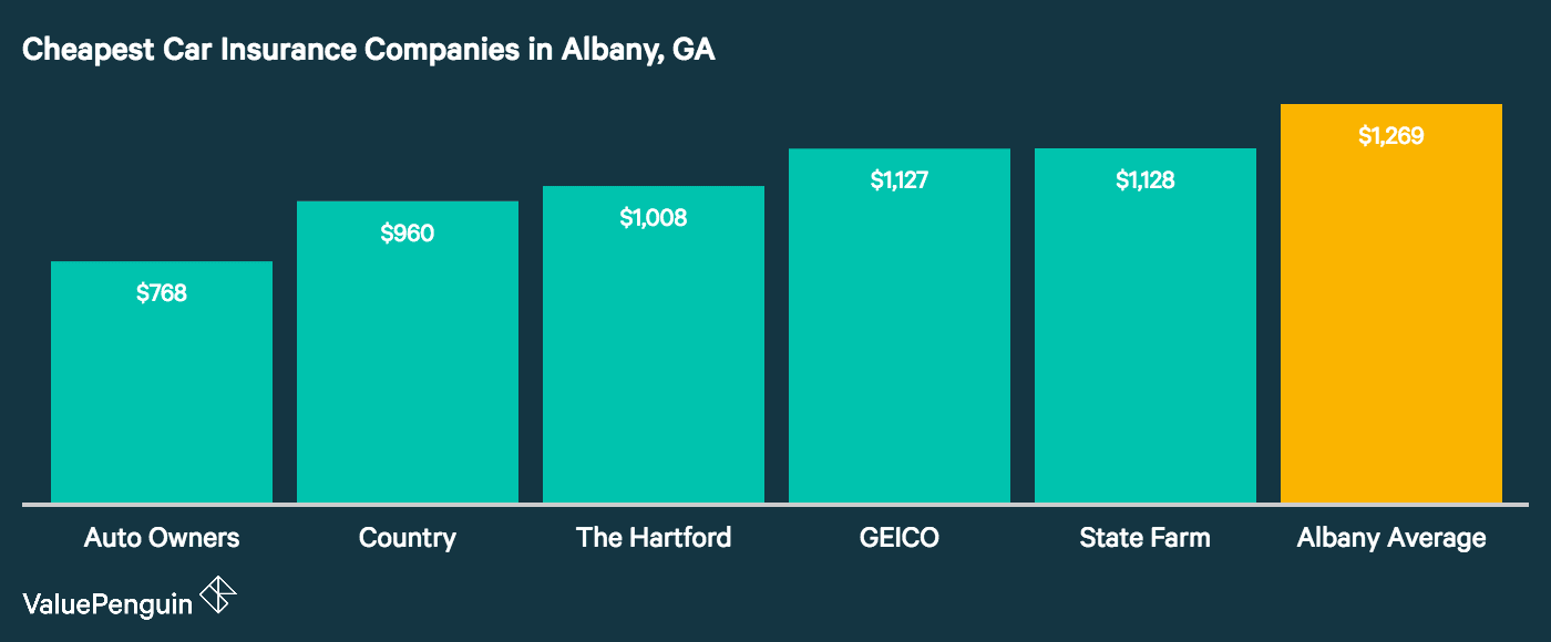 This column graph shows which companies in Albany, GA have the lowest annual premiums for car insurance