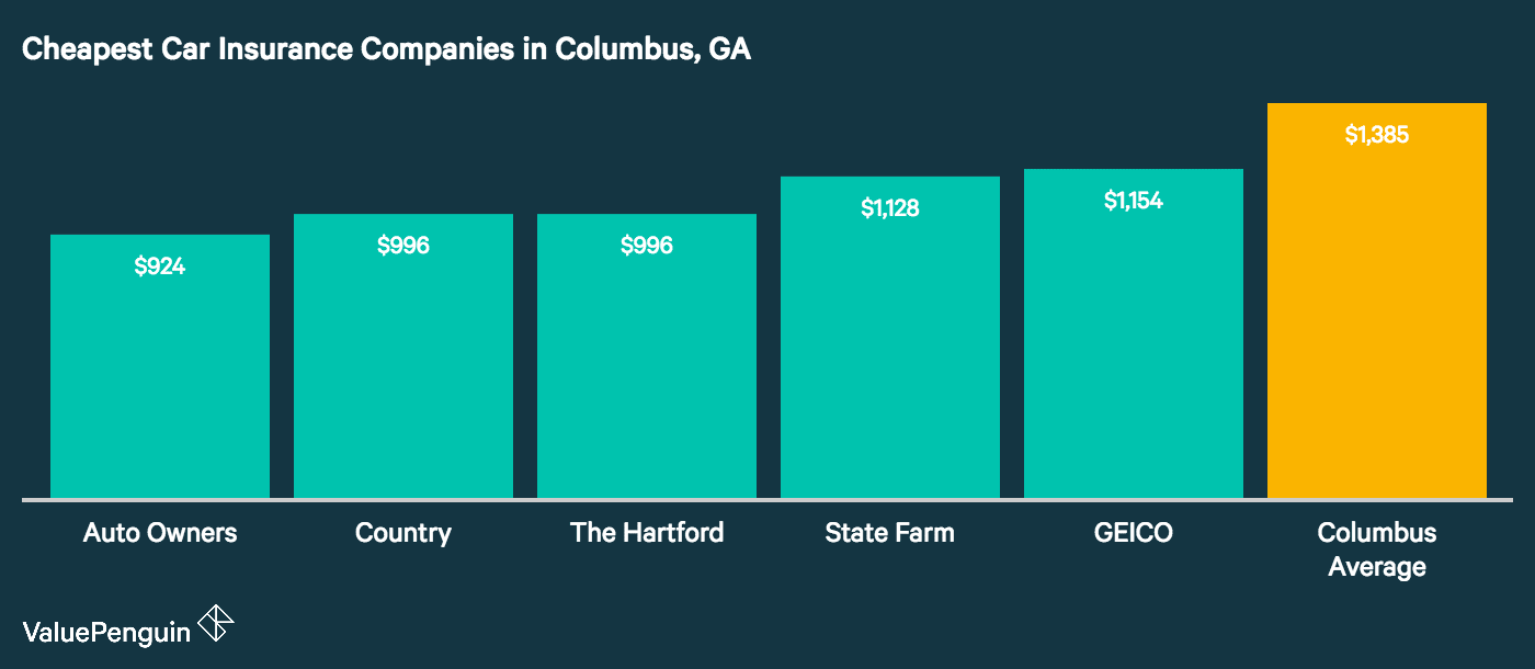 This chart ranks the five companies in Columbus that had the cheapest annual premiums for auto insurance in our analysis