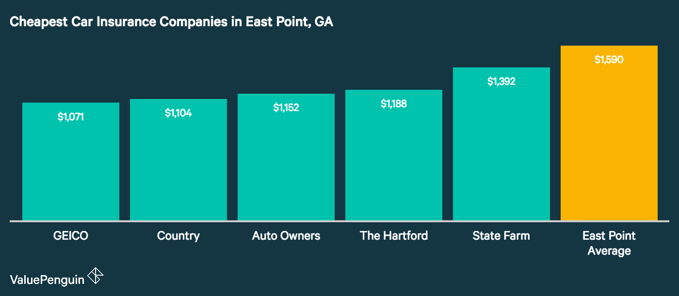This graph shows that the five cheapest companies for car insurance in East Point, GA are GEICO, USAA, Country, Auto-Owners, and Encompass