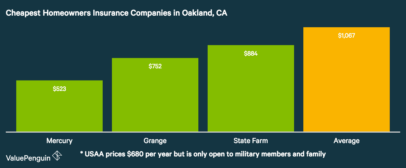 the following shows the three best and cheapest home insurance companies in Oakland