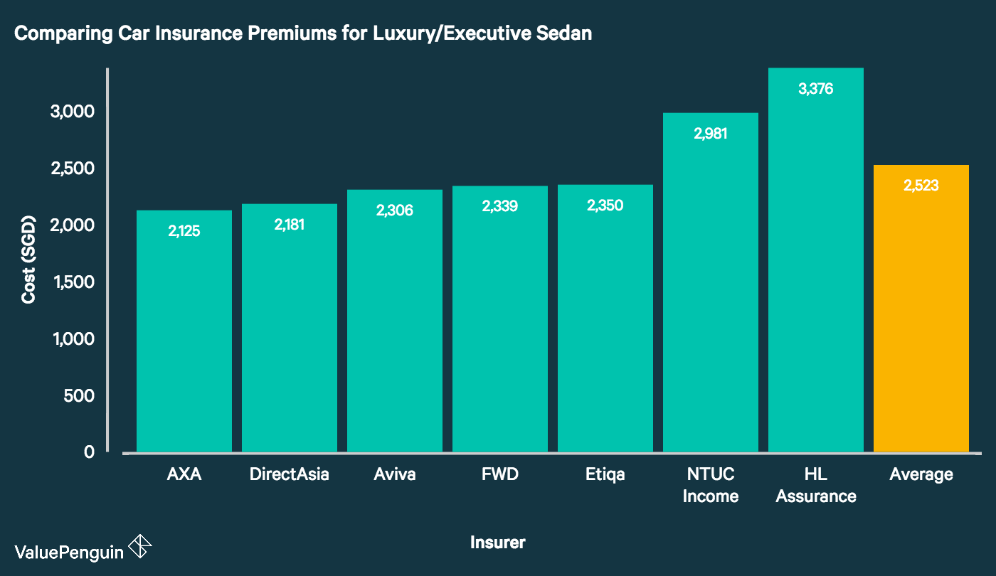 This graph compares the cost of car insurance premiums for the average luxury/executive sedan in Singapore.
