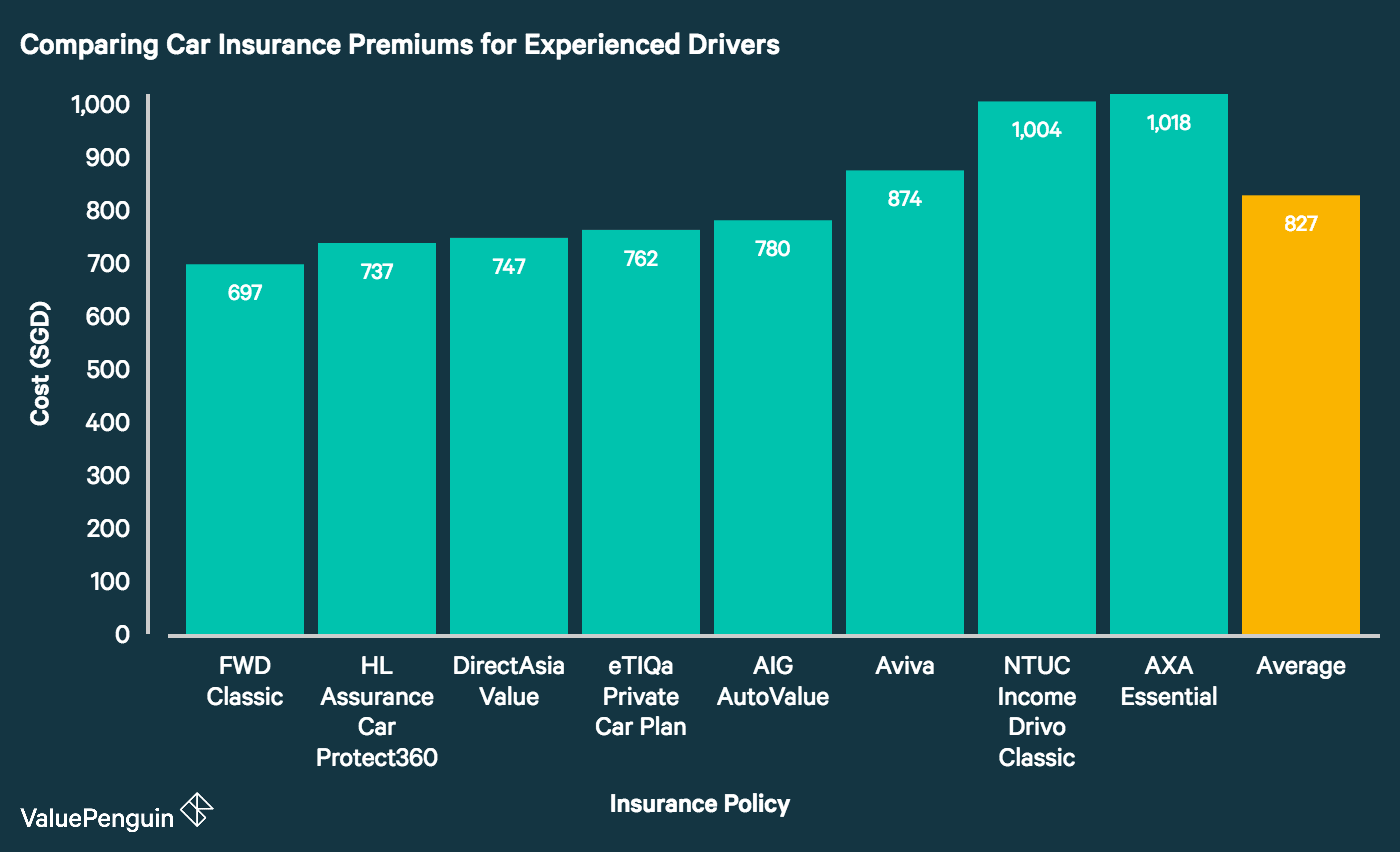 This graph compares car insurance rates offered to experienced drivers by eight of Singapore's major insurance providers. It demonstrates that FWD, HL Assurance and DirectAsia lead the pack with the cheapest premiums on the market. Meanwhile, AXA, NTUC Income and Aviva have the priciest premiums among the companies we studied.