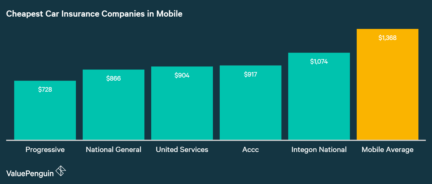 This graph shows which companies in Mobile, AL are the cheapest for car insurance, and compares them to the citywide average