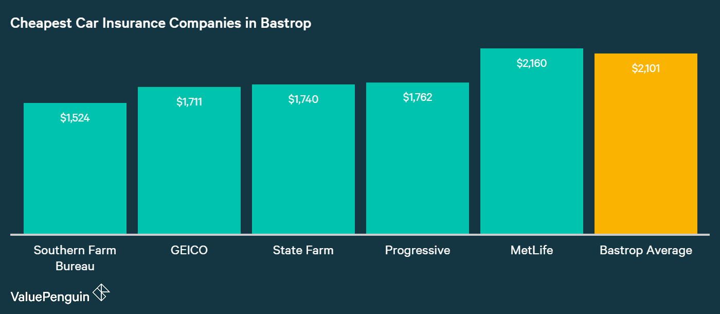 This chart outlines the four providers in Bastrop with the cheapest costs for insuring a vehicle, based on our sample driver's quotes.