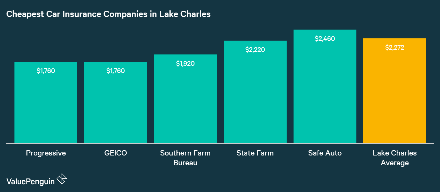 This graph identifies some of the carriers in Lake Charles with the lowest rates for car insurance, and compares them with the city average