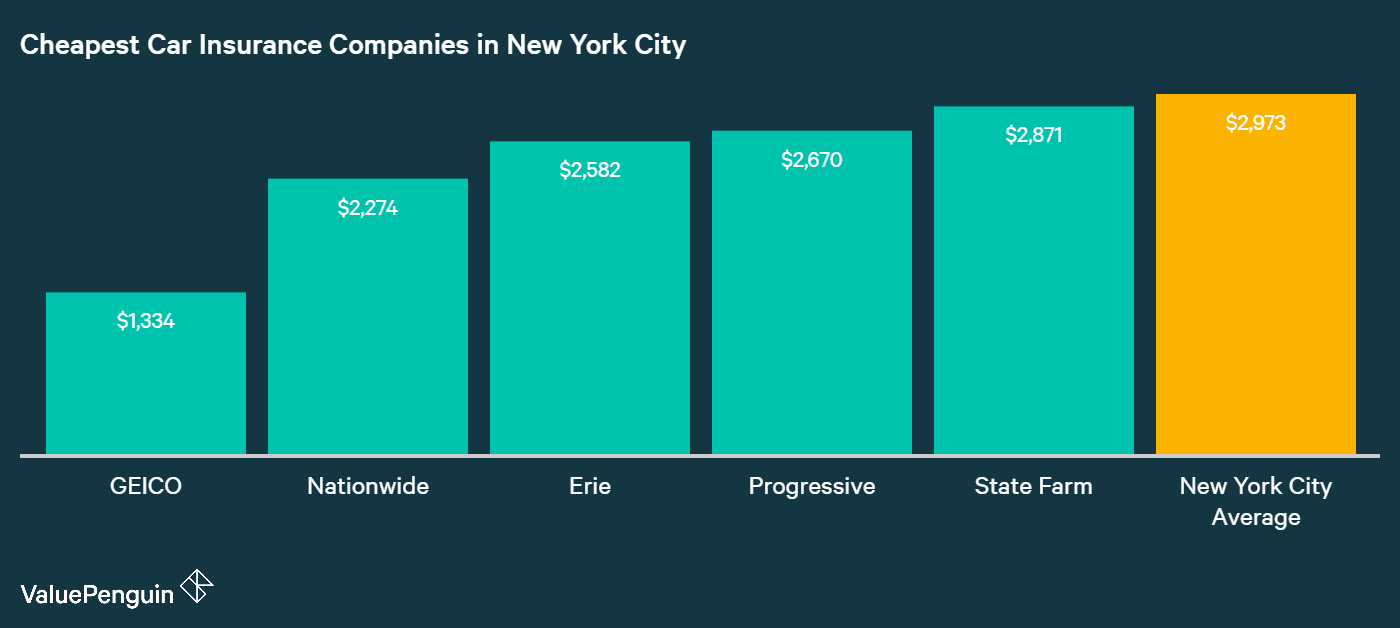 This graph shows which companies in NYC have the best rates for car insurance