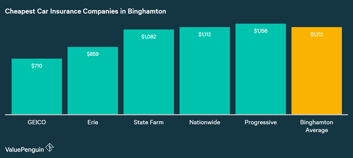 This chart shows which companies in Binghamton have the best rates for auto insurance.