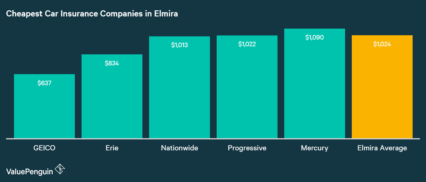This chart plots the companies in Elmira with the lowest annual rates for car insurance.