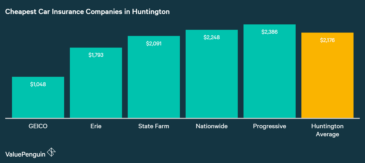 Displayed in this graph are the five companies in Huntington with the cheapest rates for car insurance