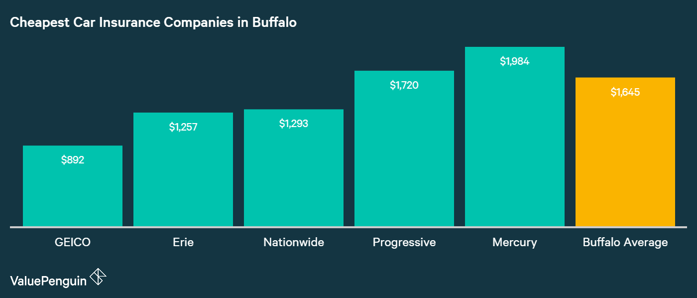 This graph displays which companies in Buffalo, NY have the most affordable auto insurance costs.