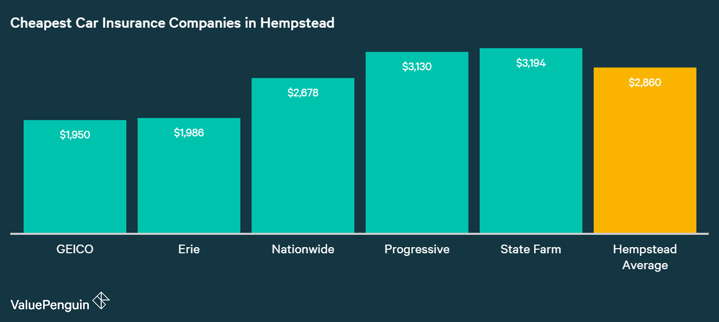 This graph lays out the companies with the best rates for car insurance in Hempstead
