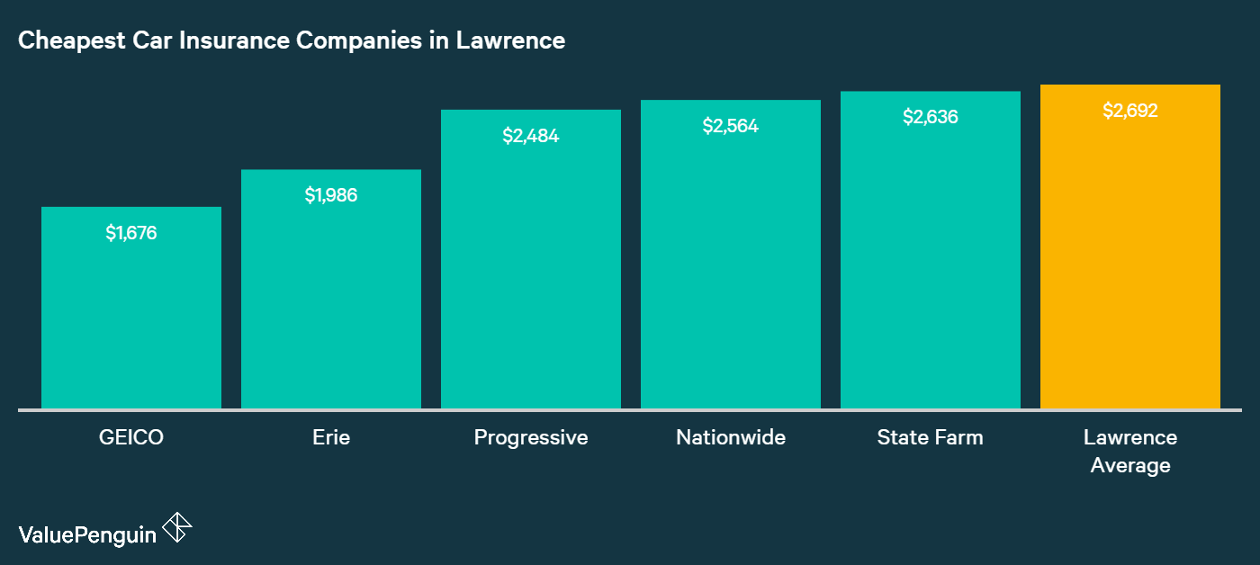 This column chart shows the average annual premium for the five companies in Lawrence with the best auto insurance rates.
