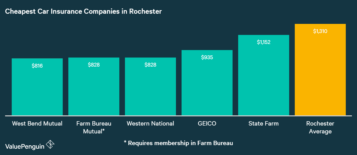 This graph presents the five auto insurance companies in Rochester, NY, that quoted the lowest rates for our sample drivers