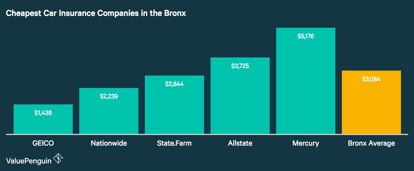 This graph shows which five auto insurance companies in the Bronx have the lowest rates for our sample drivers.