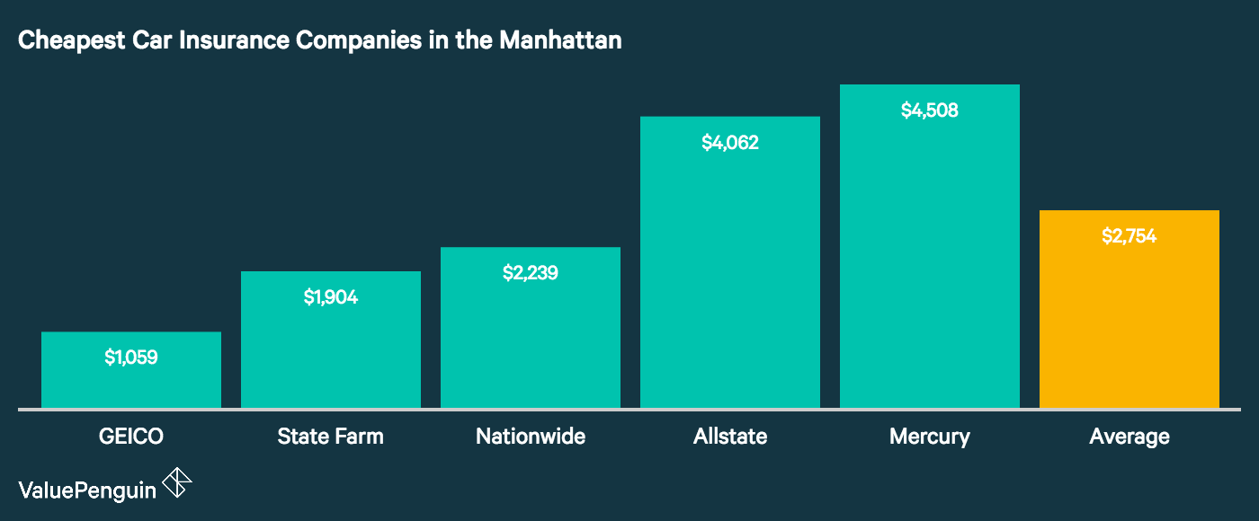 Laid out in this graph are the five companies with the best car insurance rates for drivers living in Manhattan