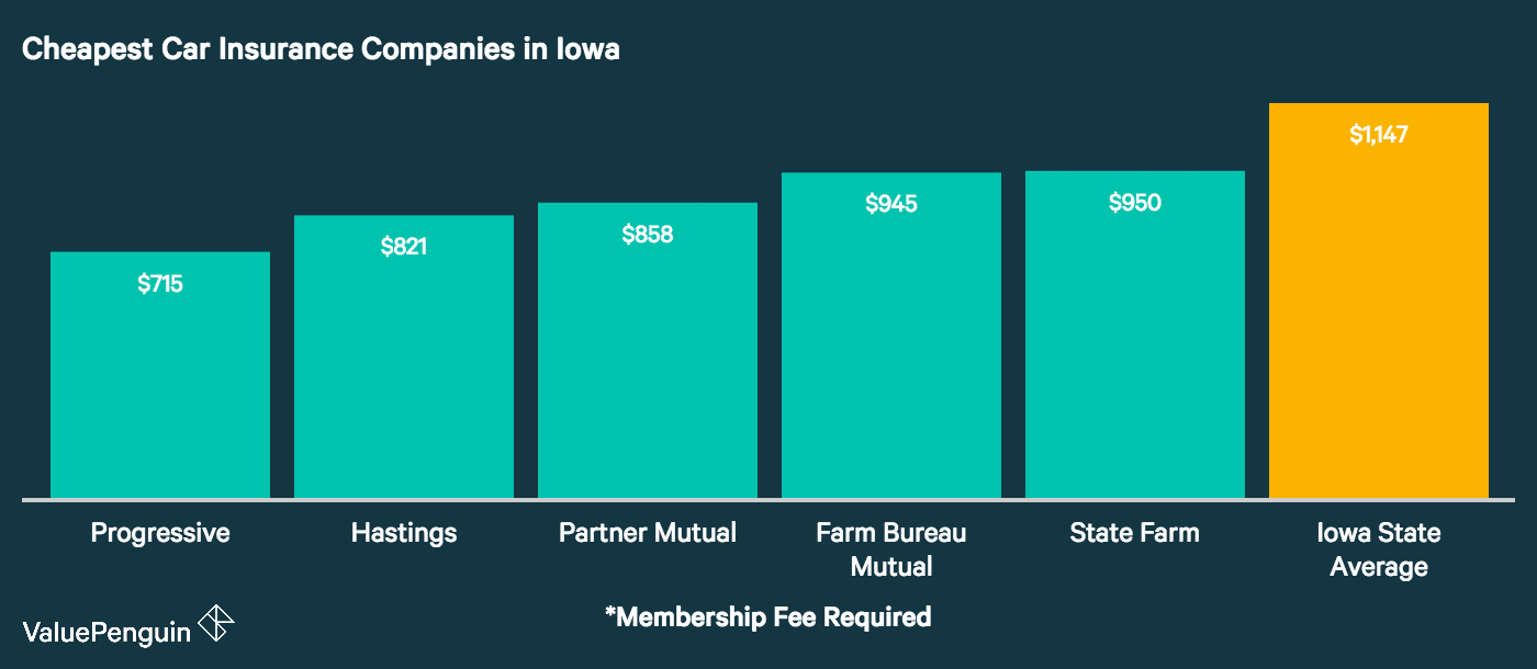 This graph shows the five insurers that ranked with the most affordable auto insurance rates in our Iowa analysis: Progressive, Hastings, Partner Mutual, Farm Bureau Mutual, and State Farm.