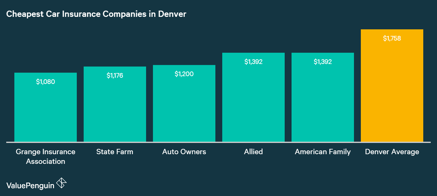 This graph outlines the five companies in Denver with the most affordable auto insurance rates, and compares them to the city average