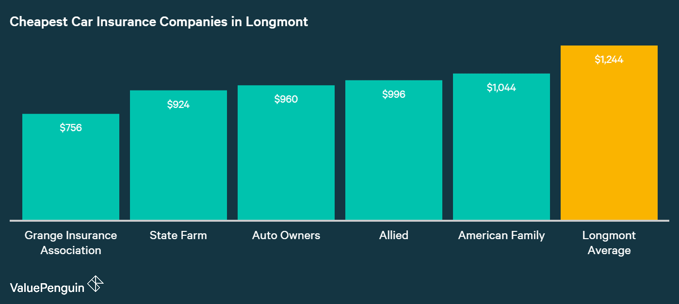 This graph ranks the five cheapest companies and provides their average annual car insurance rates in Longmont