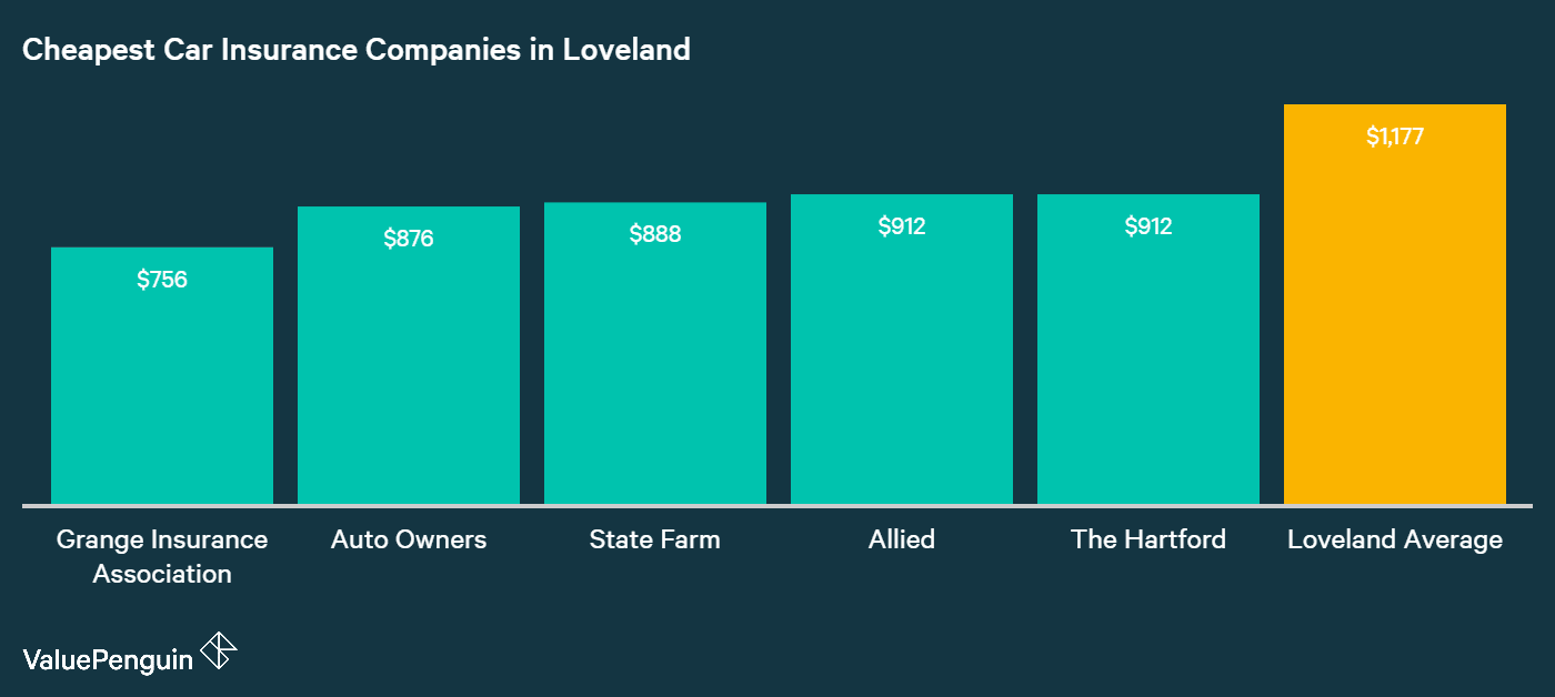 Here are the five companies in Loveland with the lowest average annual costs for car insurance.
