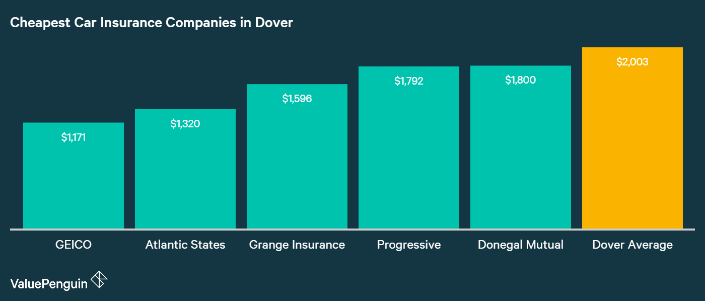 This graph shows the top five lowest cost insurers and their average costs in Dover.