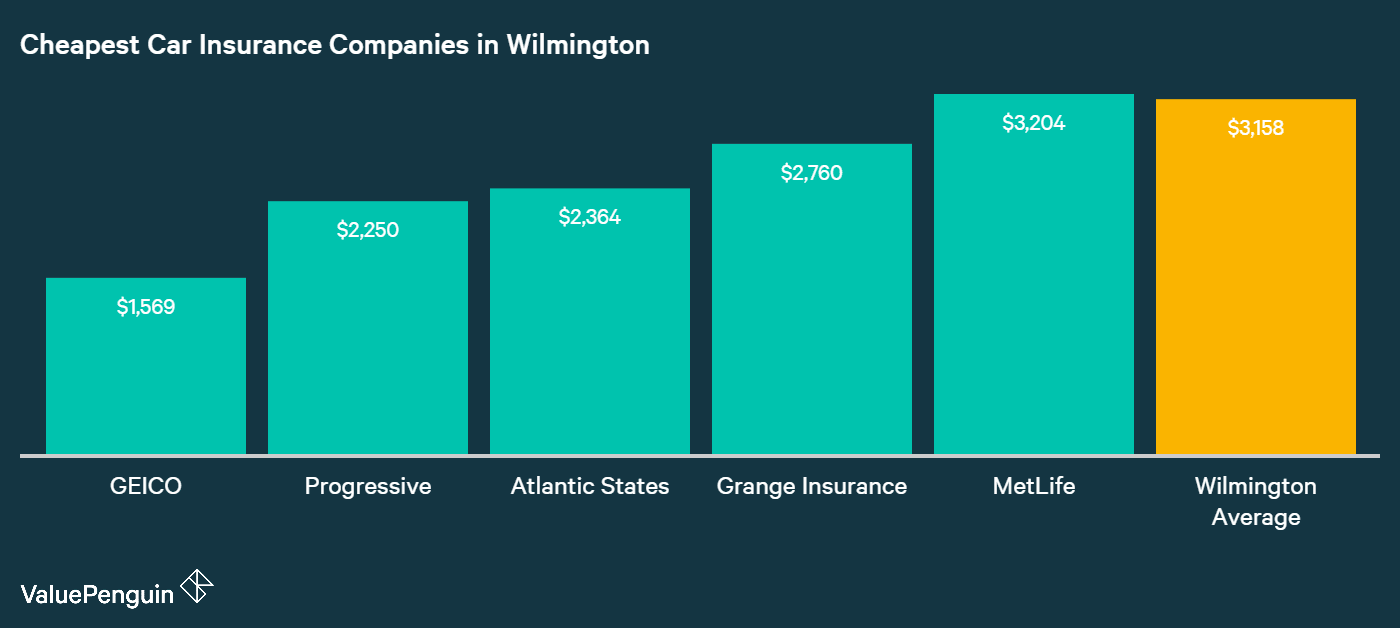 This graph shows the five cheapest auto insurers in Wilmington (GEICO, Progressive, Atlantic States, Grange Insurance and MetLife), and compares them to the average cost in the city