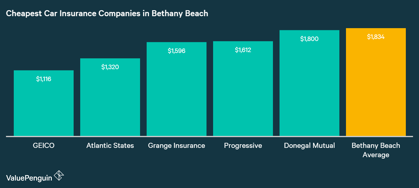 This graph lays out the five cheapest companies for auto insurance in Bethany Beach, and compares them to the city average.