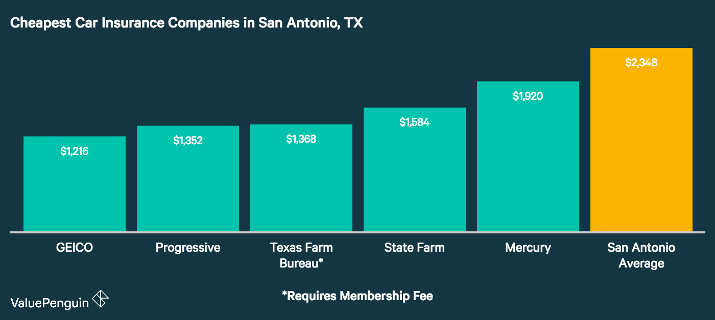 This chart displays the five lowest auto insurance premiums we found for our driver living in and commuting in San Antonio, Texas
