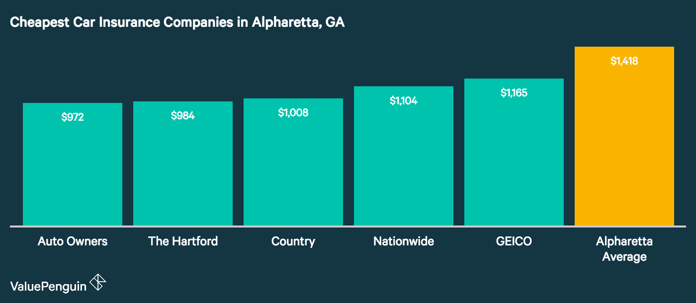 This graph shows the five insurers with the cheapest cost of car insurance in Alpharetta, GA