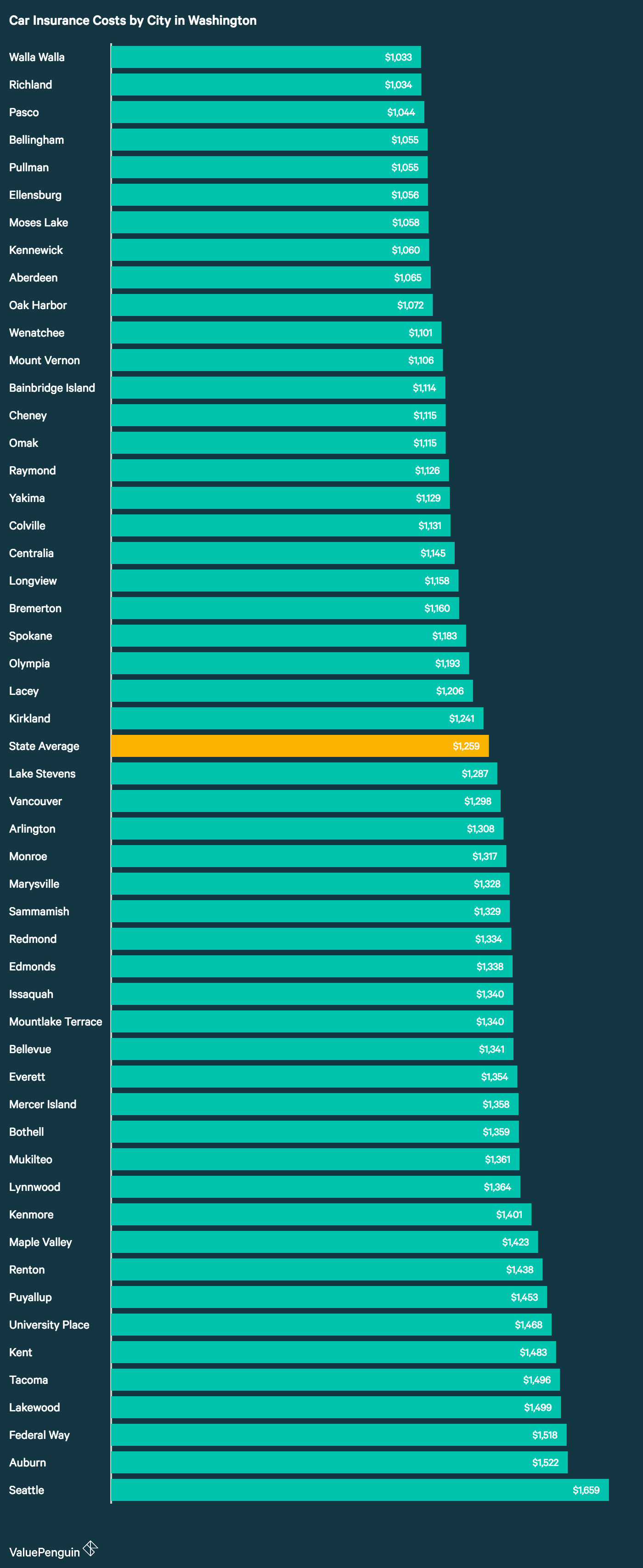 This chart ranks the average cost of car insurance for 52 Washington cities from cheapest to most expensive.